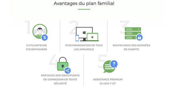 Plan famille roboform